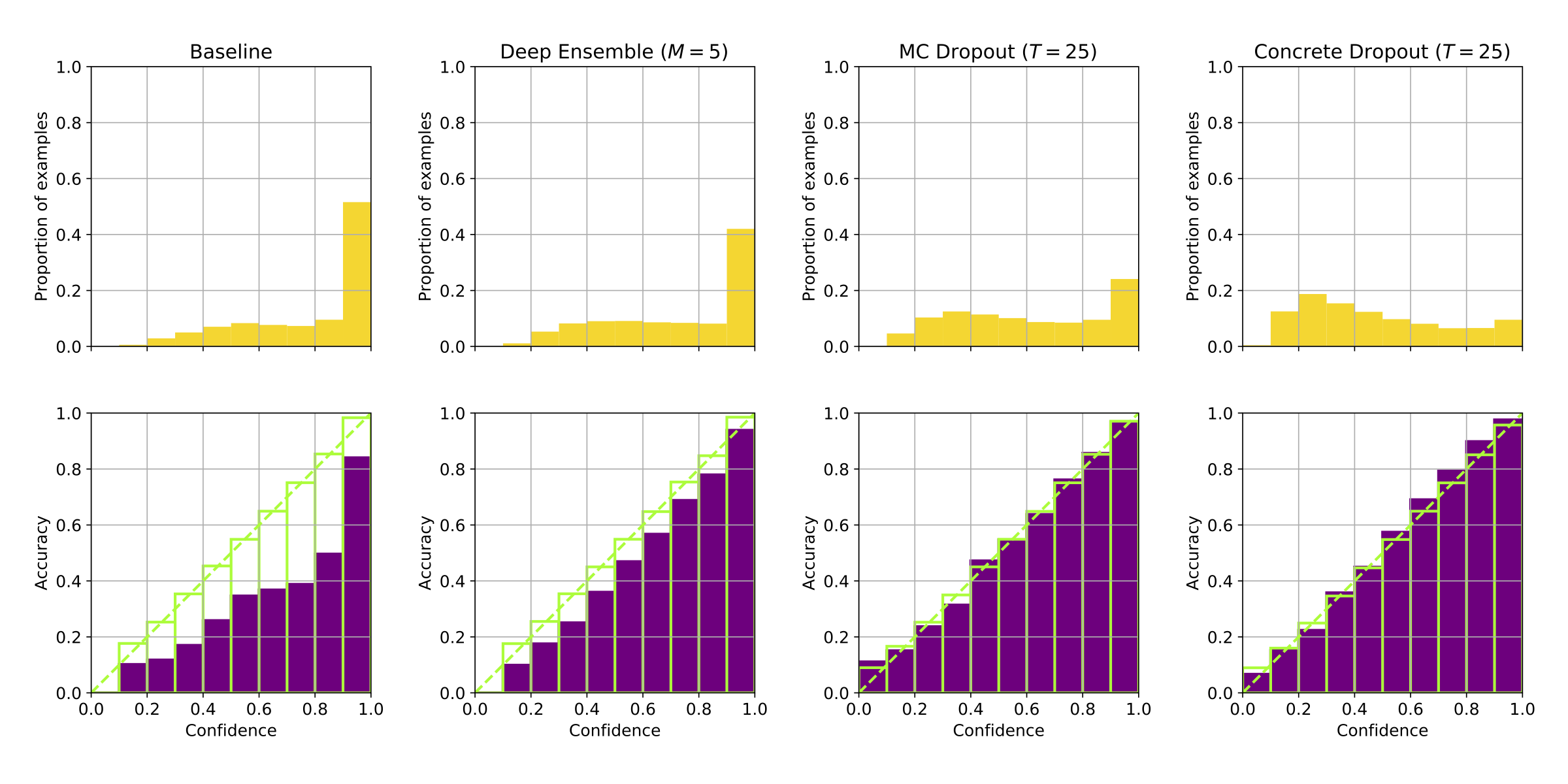 Confidence and calibration plots for BigNet. (Figure 2 of our report)