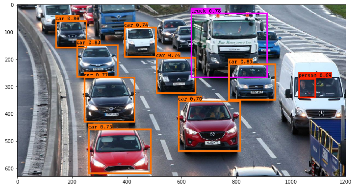 Example output of a YOLO object detection network